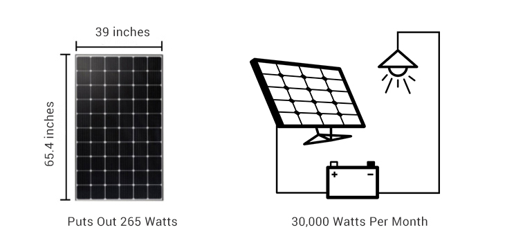 How many kwh does a solar panel produce per day?